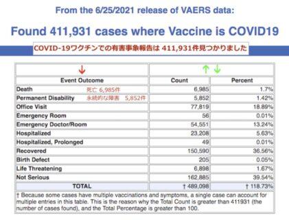 【進む人口削減】アメリカでコロナワクチン3億3000万回接種で有害事象41万件、死亡6985人