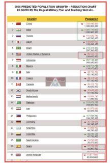 【イルミナティによる人口削減計画】米諜報団体Deagelが、2025年までに各国の人口が大幅に減少するとの予測を発表