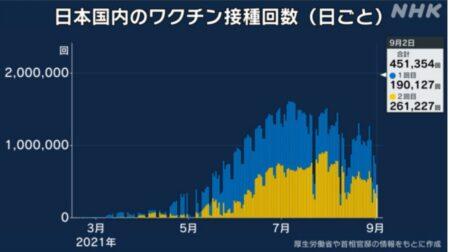 日本でのコロナワクチン接種の速度が鈍化 12〜64歳の半数以上がワクチン接種を拒否