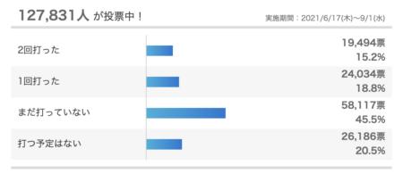 Yahoo!ジャパンのアンケートで「コロナワクチンを打っていない」「打つ予定はない」と66%の人が回答